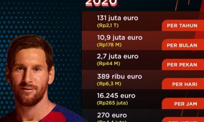 Rekrut Lionel Messi, PSG Bakalan Kesulitan Bayar Gajinya